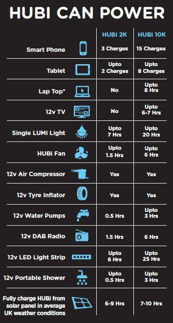 HUBI SolarHub2K - Lighting and Power System - HUBI102A
